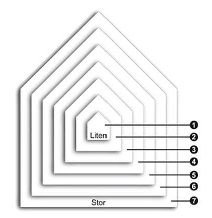 Husklassifisering enligt boverket